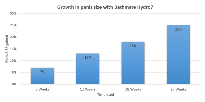 bathmate hydro7 results